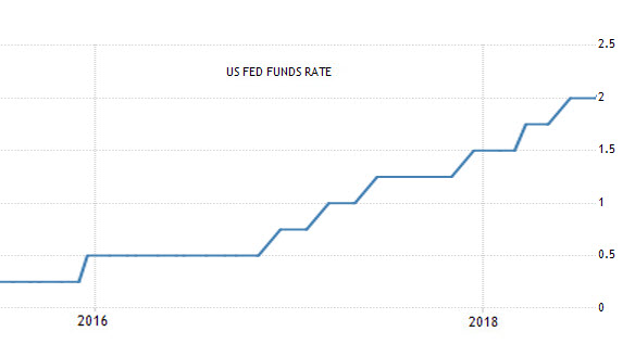 US Fed Funds 0.25-2.00