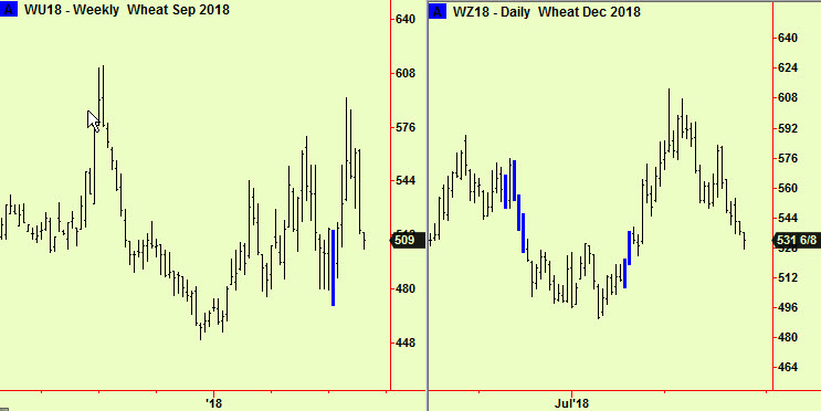 Wheat returns to comps