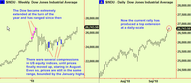 Dow ind top ext