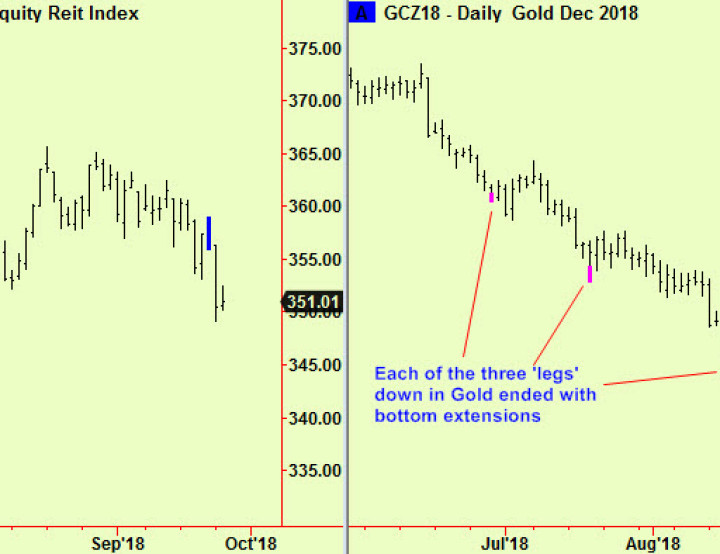 Equity update – US compresses, Gold too