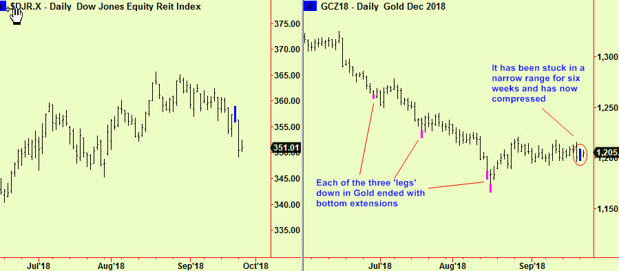 REIT and Gold comps