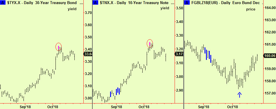30 & 10 yr yield top ext updt