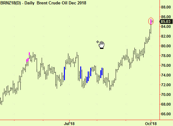 Brent top extension