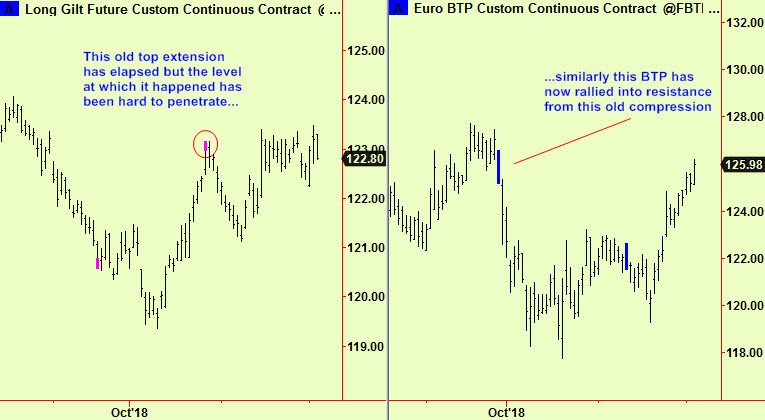 Gilts and BTP resist