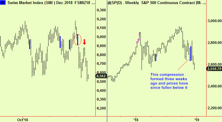 Swis dly & S&P wkly update