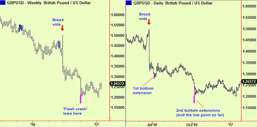 £ daily & wkly post Brexit