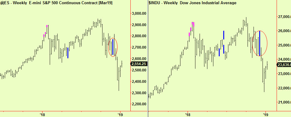 S&P & Dow weekly comp update