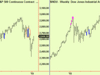 US stocks now into resistance. UK FTSE update