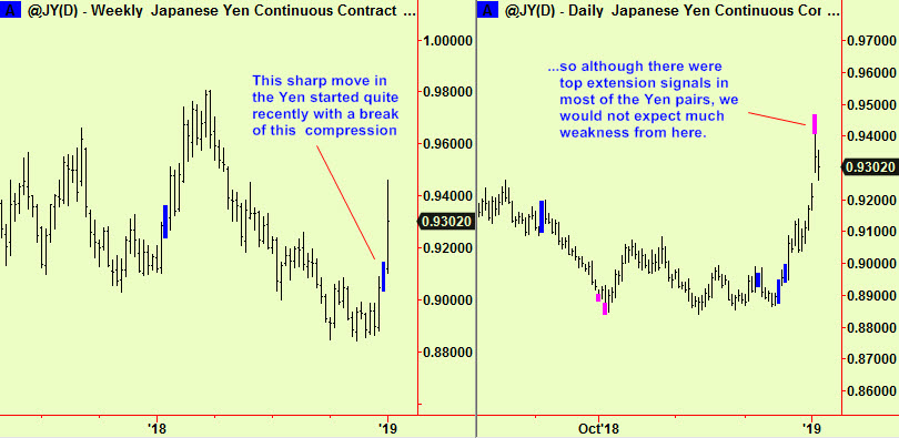 Yen daily and weekly