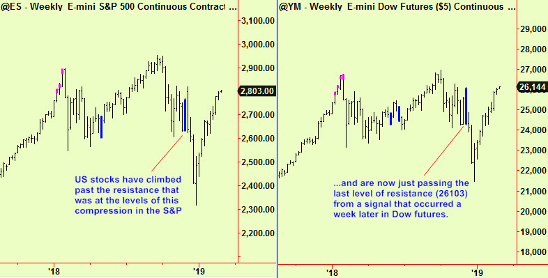 S&P & Dow weekly comp update3