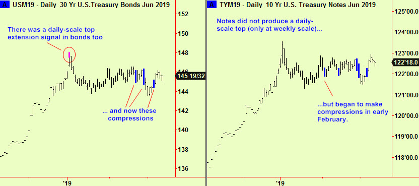 Bond and Note compressions