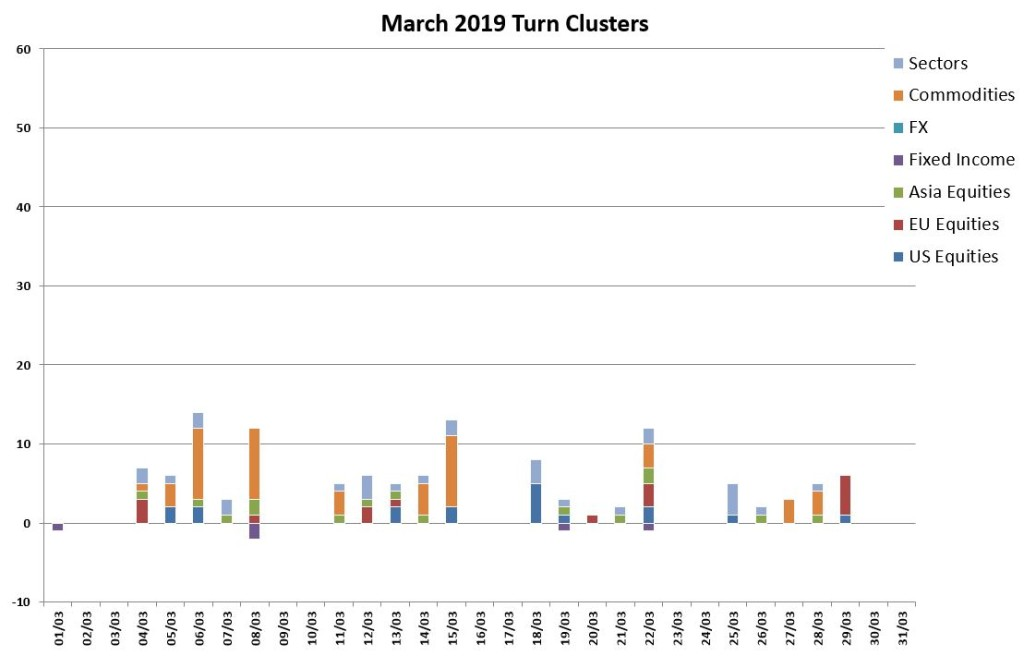 March Turns