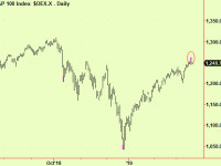 S&P 100 makes a top extension at a turn – sell