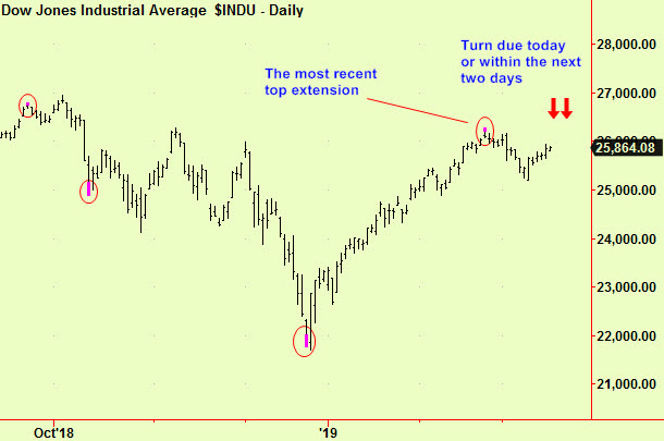 Turns on Dow pic