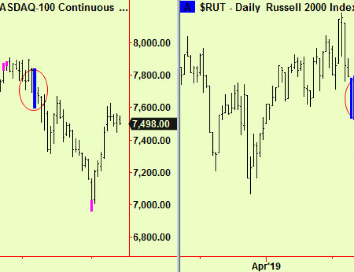 No new signals, an equity comment, bond and oil update and some politics