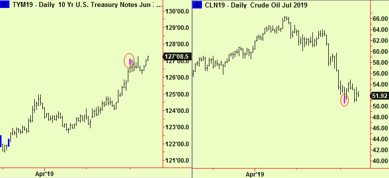 Ten year and crude ext updates