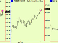 Some top extensions – Swiss stocks, corn and bunds. Crude oil comment