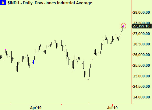 Dow daily top ext