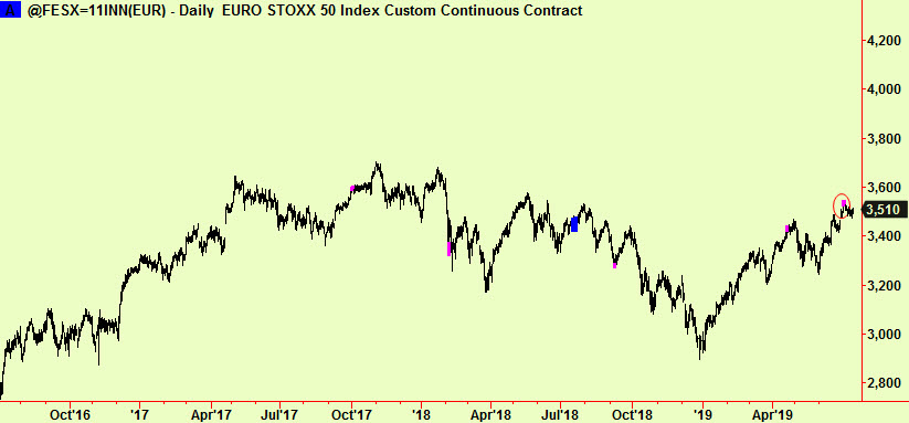 Eurostoxx cont with Ext