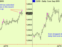 Stocks rally to first resistance. Gold extends, so does Corn