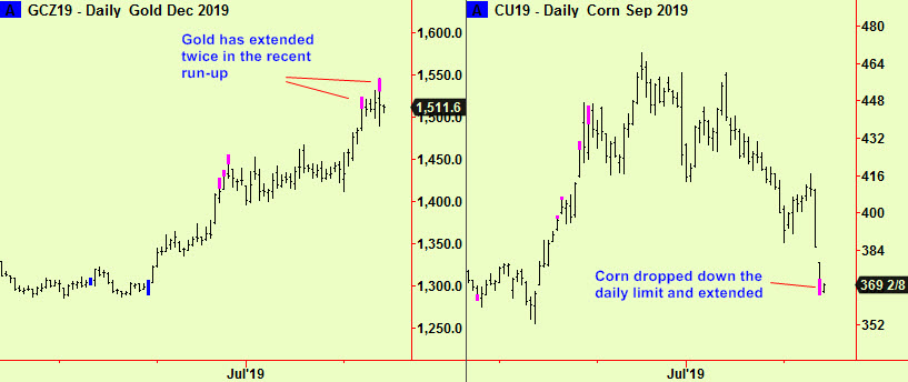 Gold and Corn Extend