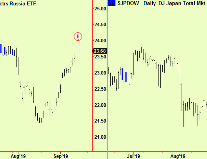 Top extensions in Japan and Russia equity markets. Time to sell