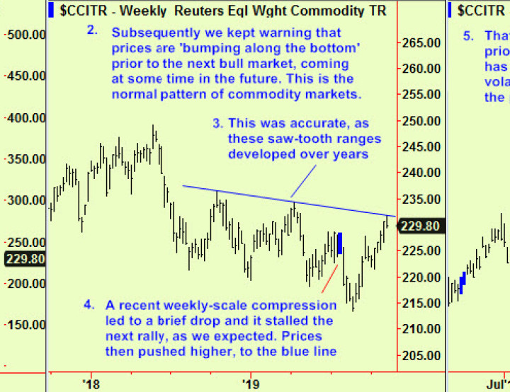 Commodities are in resistance, but….