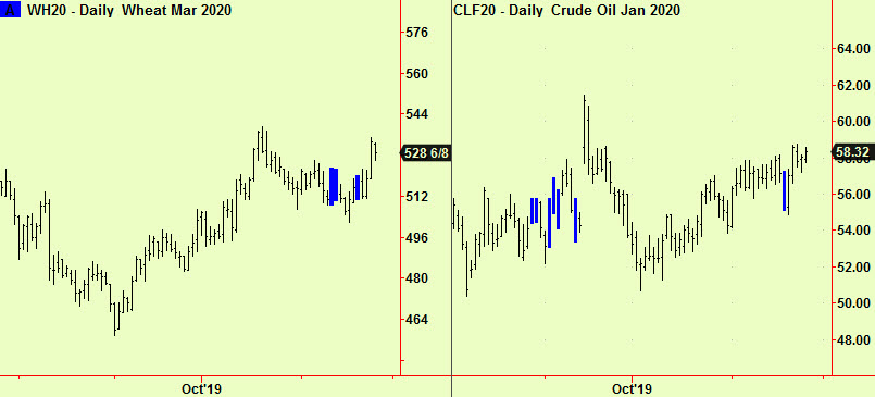 Wheat and Crude daily comps brk