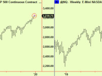 Top signals in commodities, stocks too