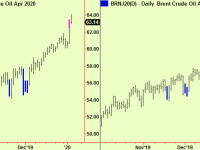 Crude Oil extends – sell US futures
