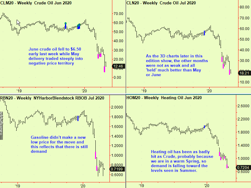 Energy weekly bottom extensions