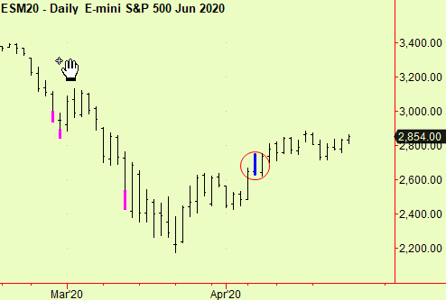 S&P daily comp cont