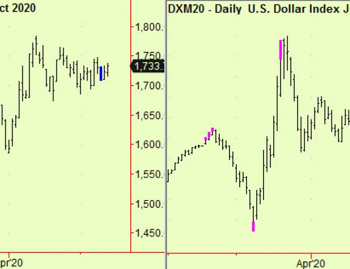 Stocks, Bonds, Gold, Dollar all compressing. Watch out.