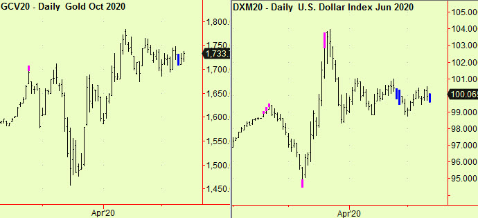 Gold & US$ dly comps