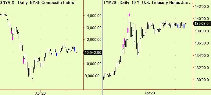 NYSE and 10 yr notes compress dly