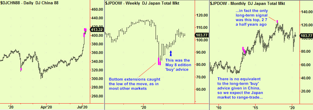 China top ext, Jap wkly,mnthly updte