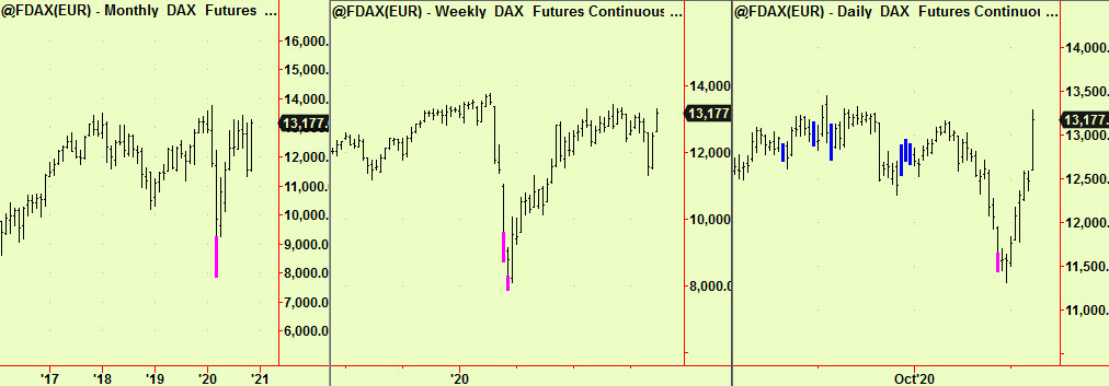 Dax, Mnthly, wkly, dly
