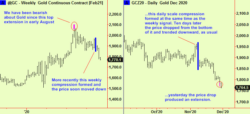 Gold weekly comp brk, dly bott ext