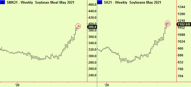 Soymeal. beans wkly tops