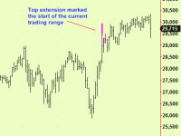 Energy futures extend, Wheat update, US Stocks