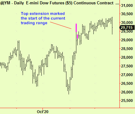 Dow dly top