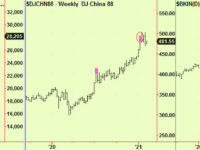 Signs and portents – monthly tops in Asia