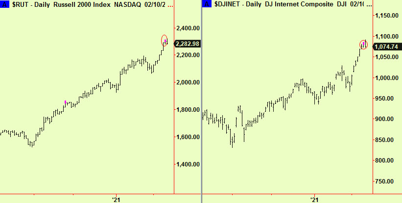 Russ 2L and Dow int tops