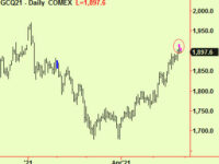 Some equity indices move up; Gold extends