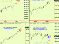 US and European equity market update.  Buy China and Malaysia
