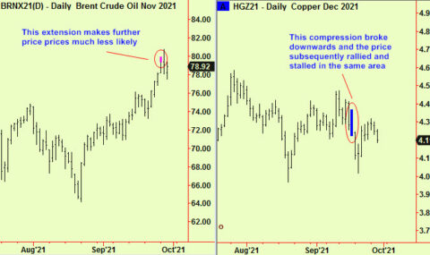 US equity rally hits resistance, Copper too. Crude makes a top